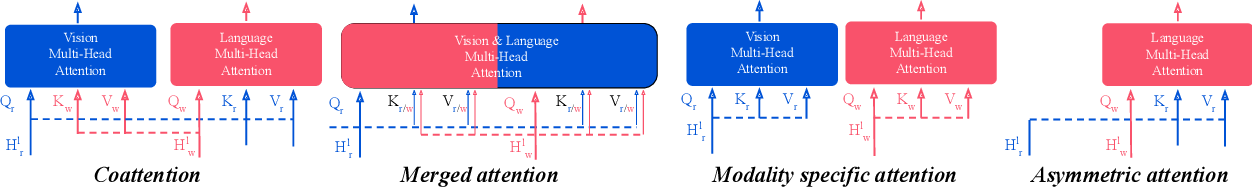 Figure 1 for Decoupling the Role of Data, Attention, and Losses in Multimodal Transformers