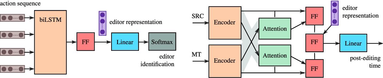 Figure 2 for Translator2Vec: Understanding and Representing Human Post-Editors