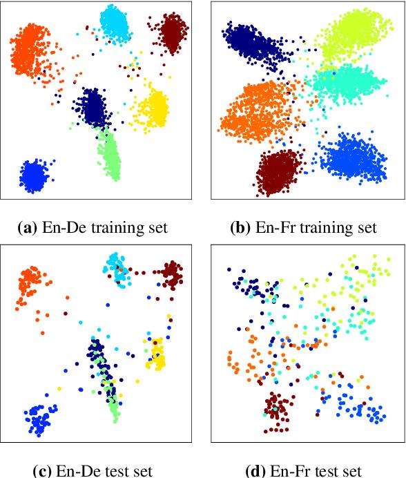 Figure 4 for Translator2Vec: Understanding and Representing Human Post-Editors
