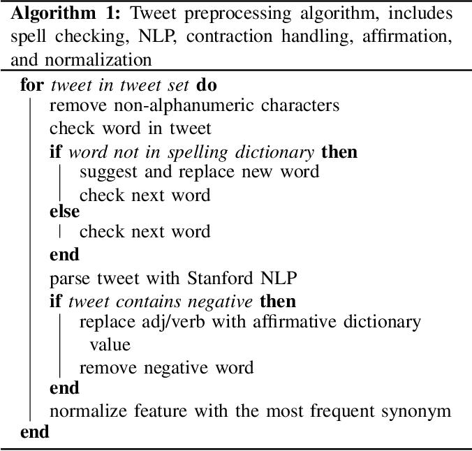 Figure 5 from A natural language normalization approach to
