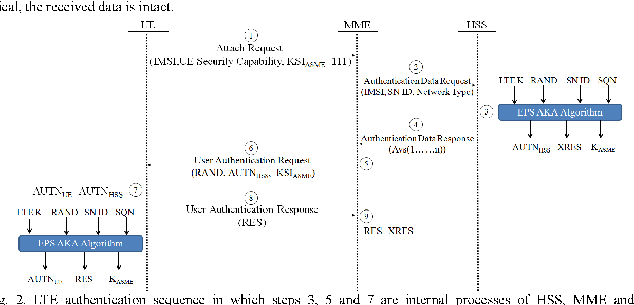 Improving Security Level Of Lte Authentication And Key Agreement