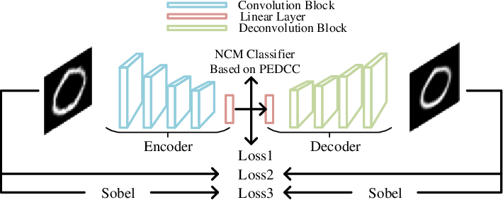Figure 1 for A Classification Supervised Auto-Encoder Based on Predefined Evenly-Distributed Class Centroids