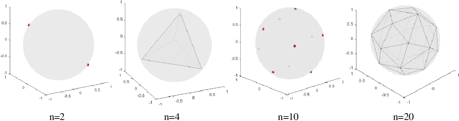 Figure 3 for A Classification Supervised Auto-Encoder Based on Predefined Evenly-Distributed Class Centroids