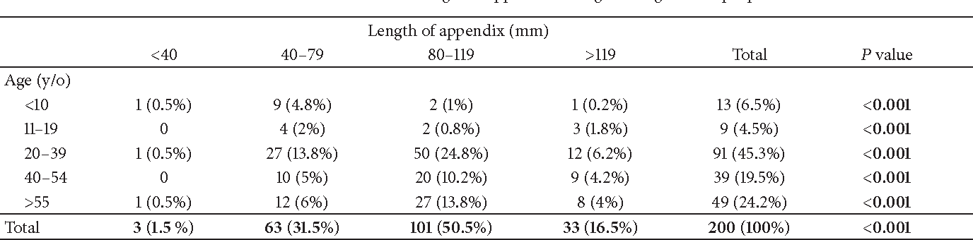 Variation in Anatomical Position of Vermiform Appendix among Iranian ...