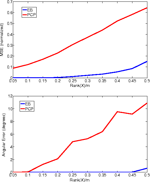 Figure 1 for Non-Convex Rank Minimization via an Empirical Bayesian Approach