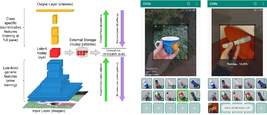 Figure 1 for Continual Learning at the Edge: Real-Time Training on Smartphone Devices