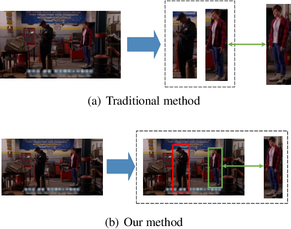 Figure 1 for End-to-End Detection and Re-identification Integrated Net for Person Search