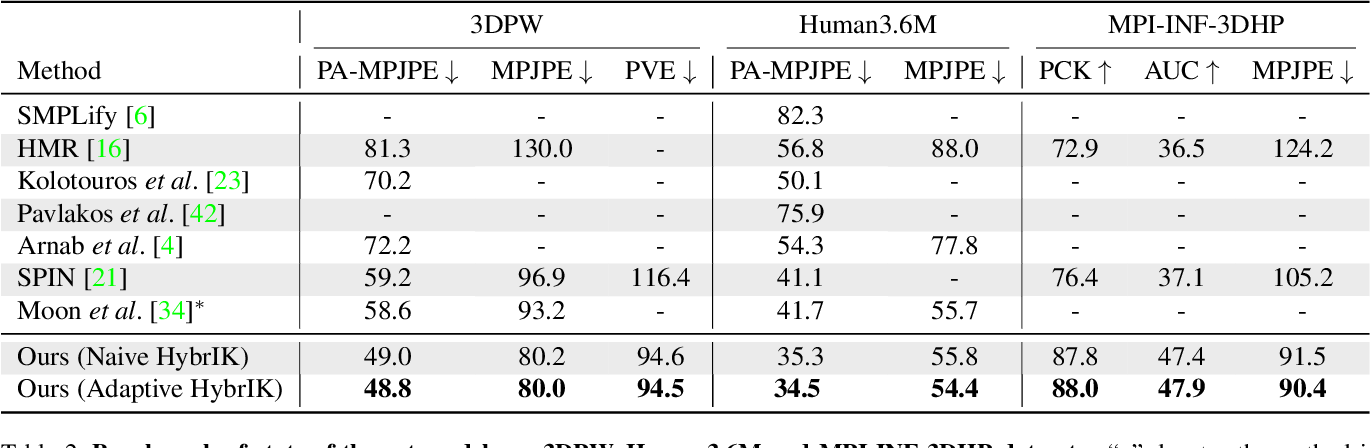 Figure 4 for HybrIK: A Hybrid Analytical-Neural Inverse Kinematics Solution for 3D Human Pose and Shape Estimation