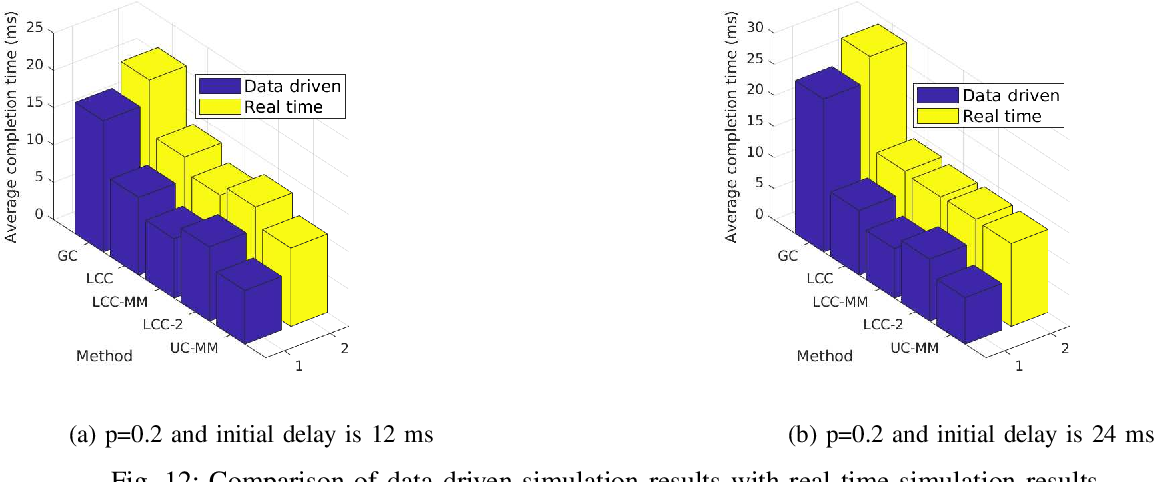 Figure 4 for Straggler-aware Distributed Learning: Communication Computation Latency Trade-off