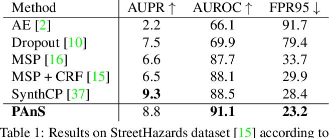 Figure 2 for Detecting Anomalies in Semantic Segmentation with Prototypes