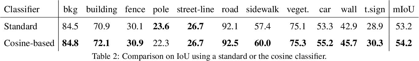 Figure 4 for Detecting Anomalies in Semantic Segmentation with Prototypes