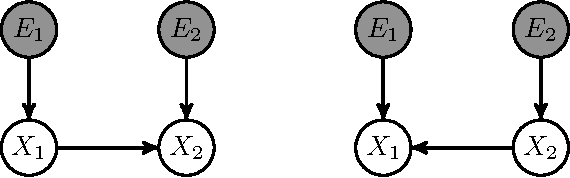 Figure 4 for Theoretical Aspects of Cyclic Structural Causal Models