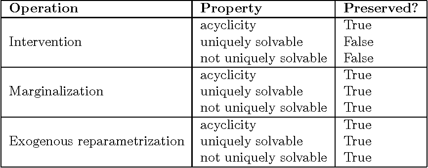 Figure 2 for Theoretical Aspects of Cyclic Structural Causal Models