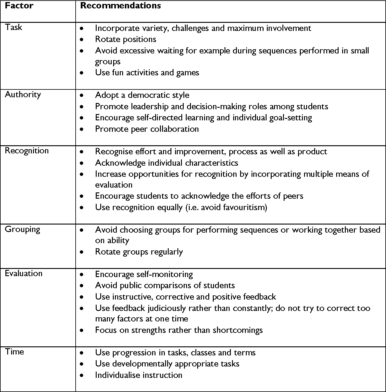 Table 2 From Developing Talent Among Young Dancers Findings From