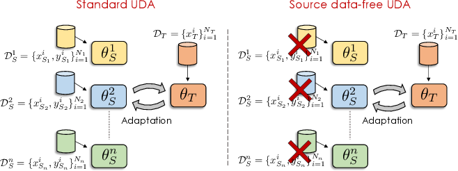 Figure 1 for Unsupervised Multi-source Domain Adaptation Without Access to Source Data