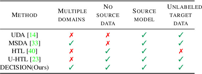 Figure 2 for Unsupervised Multi-source Domain Adaptation Without Access to Source Data