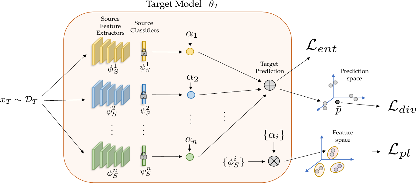 Figure 3 for Unsupervised Multi-source Domain Adaptation Without Access to Source Data