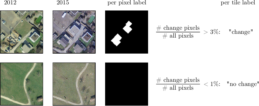 Figure 3 for Deep Active Learning in Remote Sensing for data efficient Change Detection
