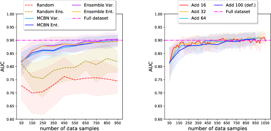 Figure 4 for Deep Active Learning in Remote Sensing for data efficient Change Detection
