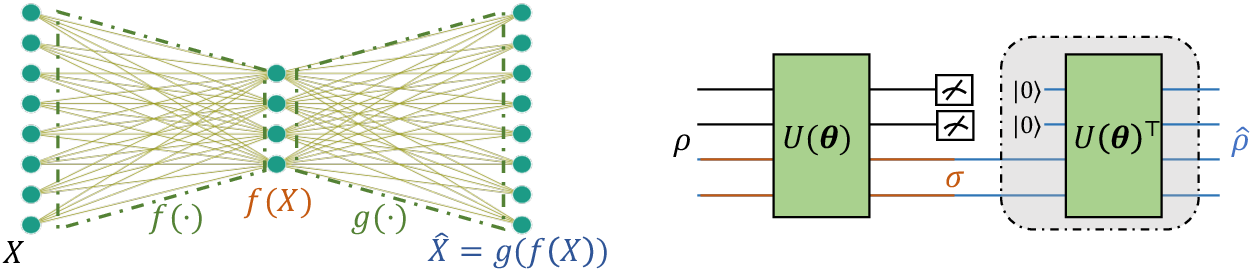 Figure 1 for On exploring practical potentials of quantum auto-encoder with advantages