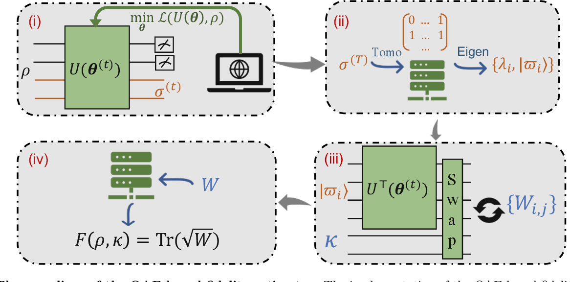 Figure 2 for On exploring practical potentials of quantum auto-encoder with advantages