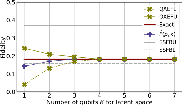 Figure 3 for On exploring practical potentials of quantum auto-encoder with advantages