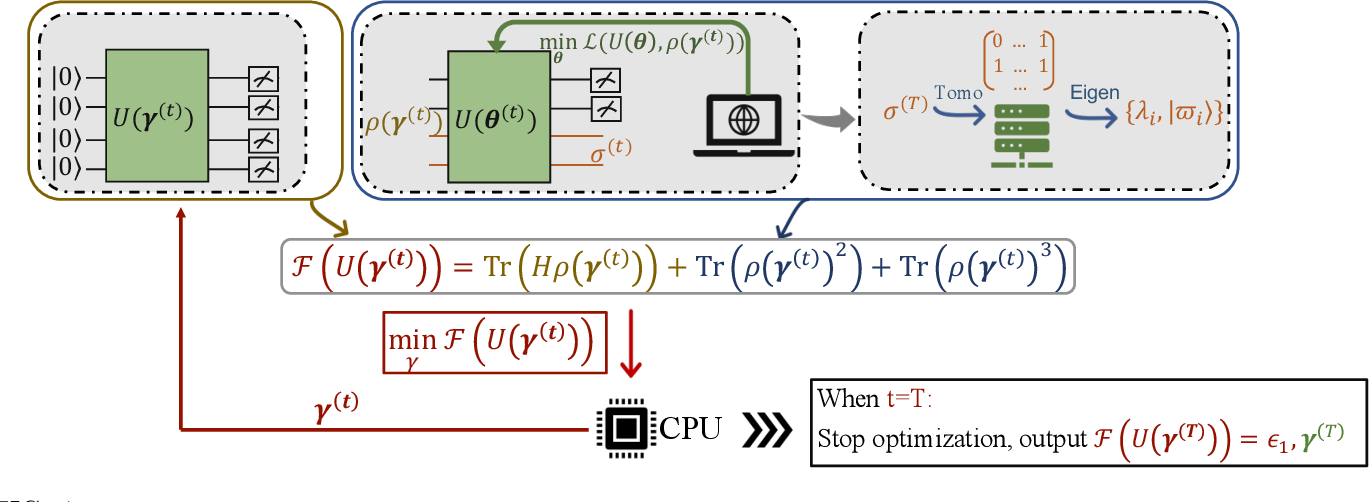 Figure 4 for On exploring practical potentials of quantum auto-encoder with advantages