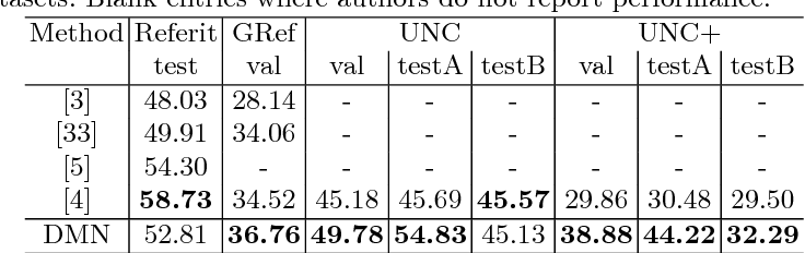Figure 4 for Dynamic Multimodal Instance Segmentation guided by natural language queries