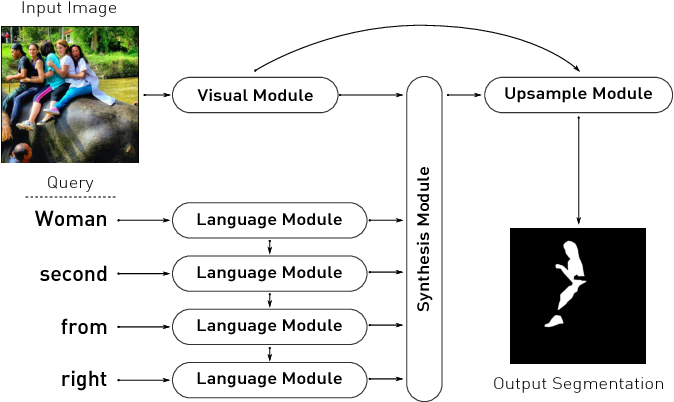 Figure 3 for Dynamic Multimodal Instance Segmentation guided by natural language queries