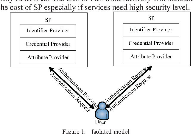 A Survey Of Identity Management Technology Semantic Scholar