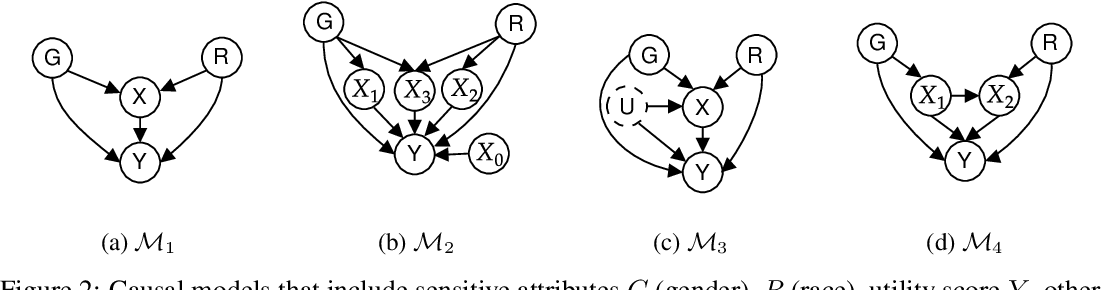 Figure 3 for Causal intersectionality for fair ranking
