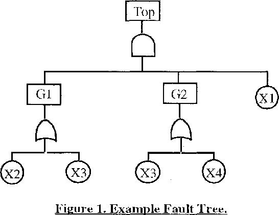 Fault Tree Analysis And Binary Decision Diagrams Semantic Scholar