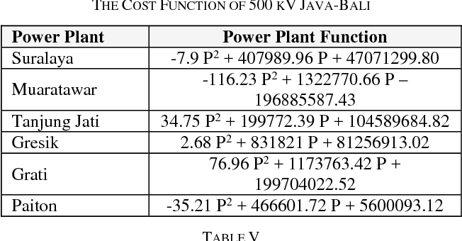 Table IV from The Solution for Optimal Power Flow (OPF) Method Using