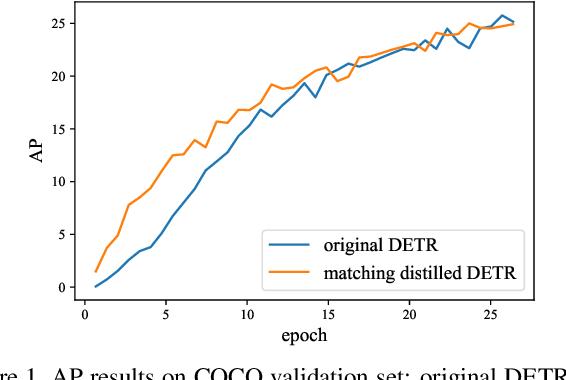 Figure 1 for Rethinking Transformer-based Set Prediction for Object Detection