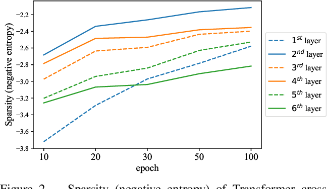 Figure 3 for Rethinking Transformer-based Set Prediction for Object Detection