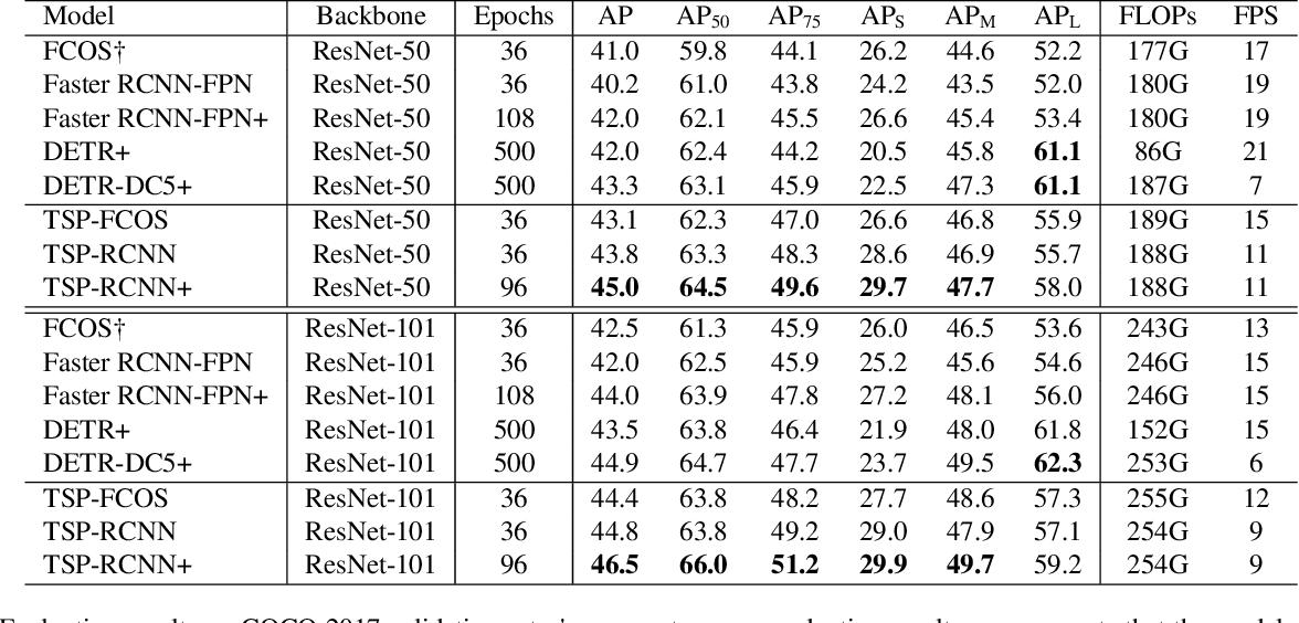 Figure 2 for Rethinking Transformer-based Set Prediction for Object Detection