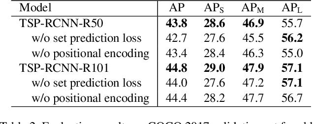 Figure 4 for Rethinking Transformer-based Set Prediction for Object Detection