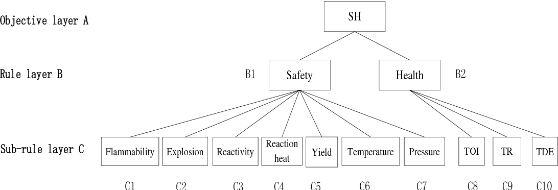 Fig. 3: Hierarchical model based on AHP.