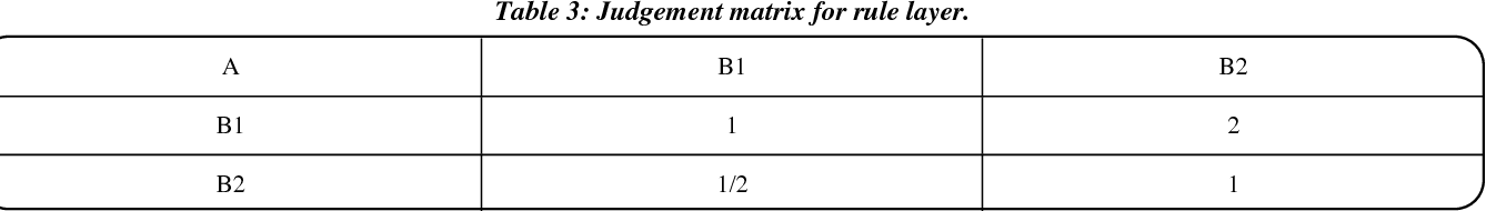 Table 3: Judgement matrix for rule layer.