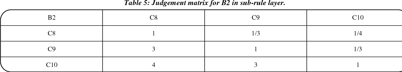 Table 5: Judgement matrix for B2 in sub-rule layer.