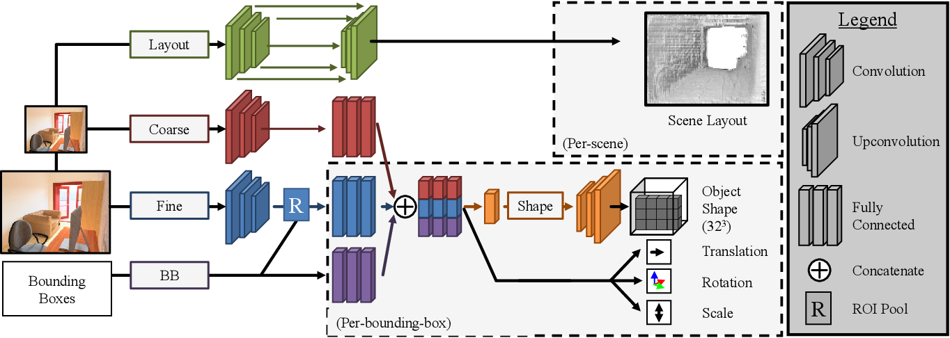 Figure 3 for Factoring Shape, Pose, and Layout from the 2D Image of a 3D Scene