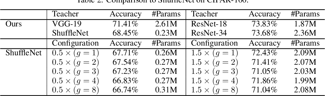 Figure 3 for Learnable Embedding Space for Efficient Neural Architecture Compression