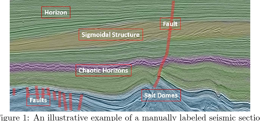 Figure 1 for A comparative study of texture attributes for characterizing subsurface structures in seismic volumes