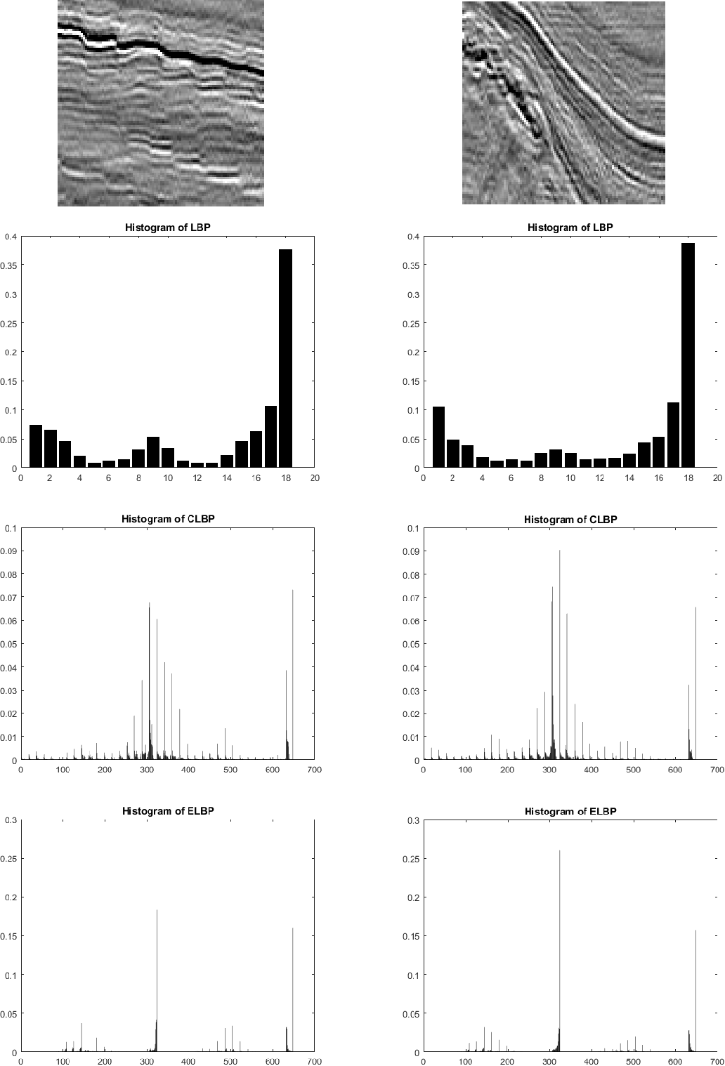 Figure 3 for A comparative study of texture attributes for characterizing subsurface structures in seismic volumes