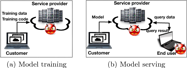 Figure 1 for Privacy-preserving Machine Learning through Data Obfuscation