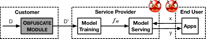Figure 3 for Privacy-preserving Machine Learning through Data Obfuscation