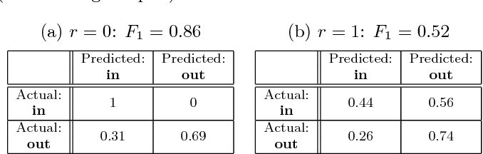 Figure 2 for Privacy-preserving Machine Learning through Data Obfuscation