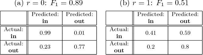 Figure 4 for Privacy-preserving Machine Learning through Data Obfuscation