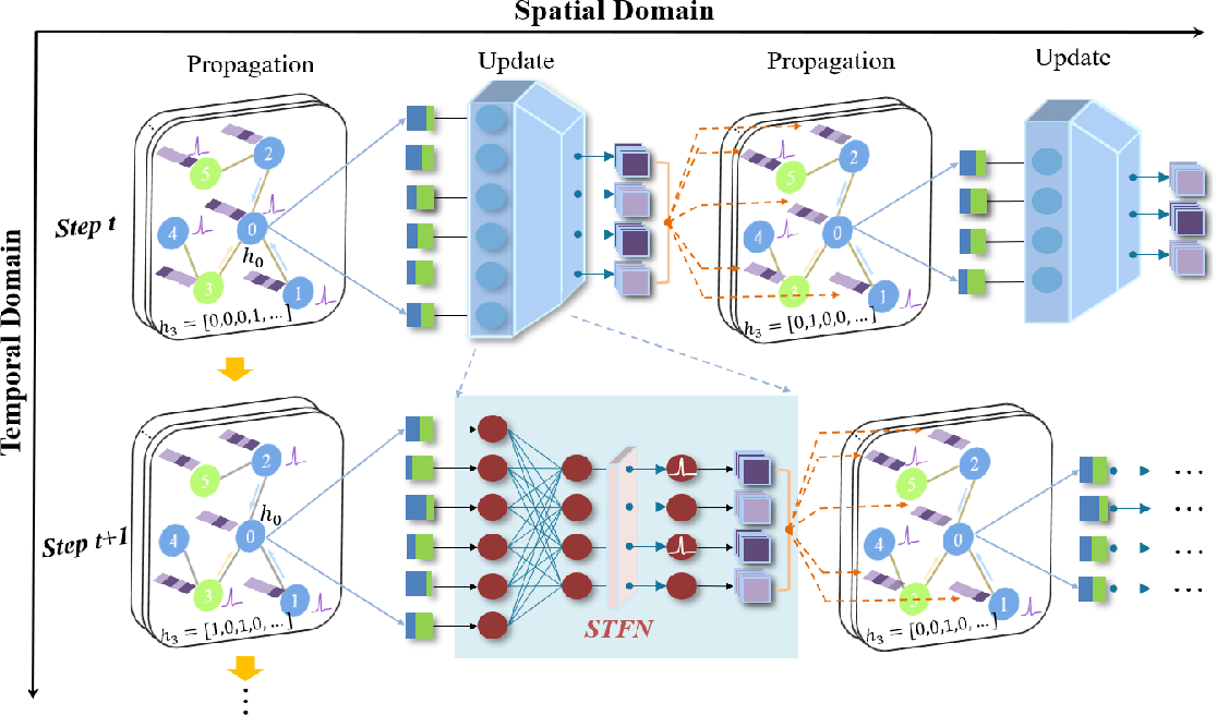 Figure 1 for Exploiting Spiking Dynamics with Spatial-temporal Feature Normalization in Graph Learning