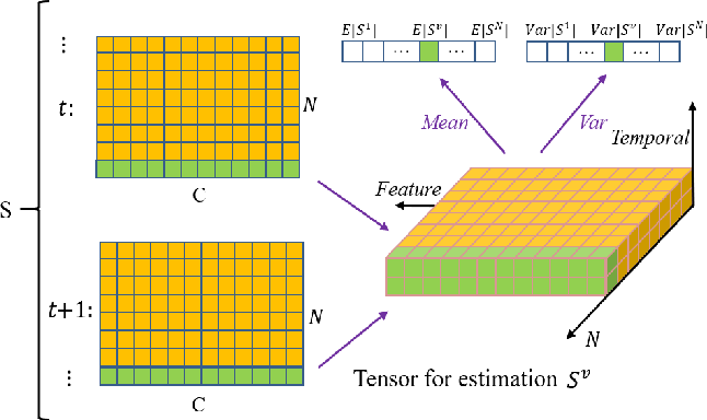 Figure 3 for Exploiting Spiking Dynamics with Spatial-temporal Feature Normalization in Graph Learning